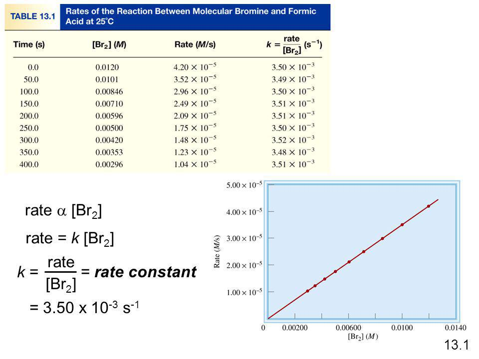 rate a [Br2] rate = k [Br2] k = rate [Br2] = rate constant
